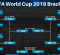 FIFA Women's World Cup 2019 Knockout Stage Bracket