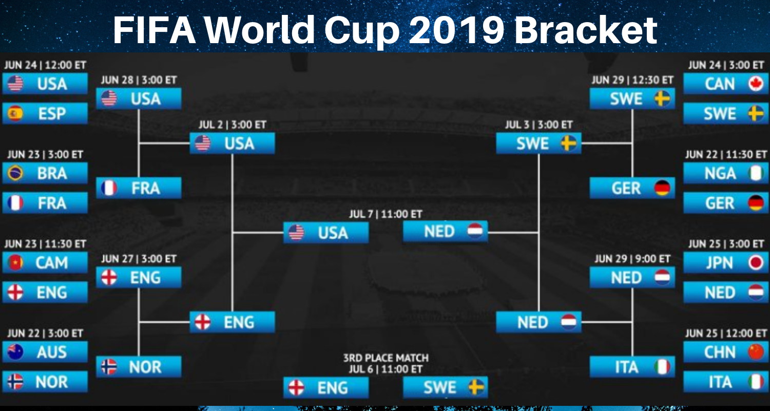 FIFA World Cup 2019 Semi Finals - Netherlands Qualifies for FIFA 2019 Final