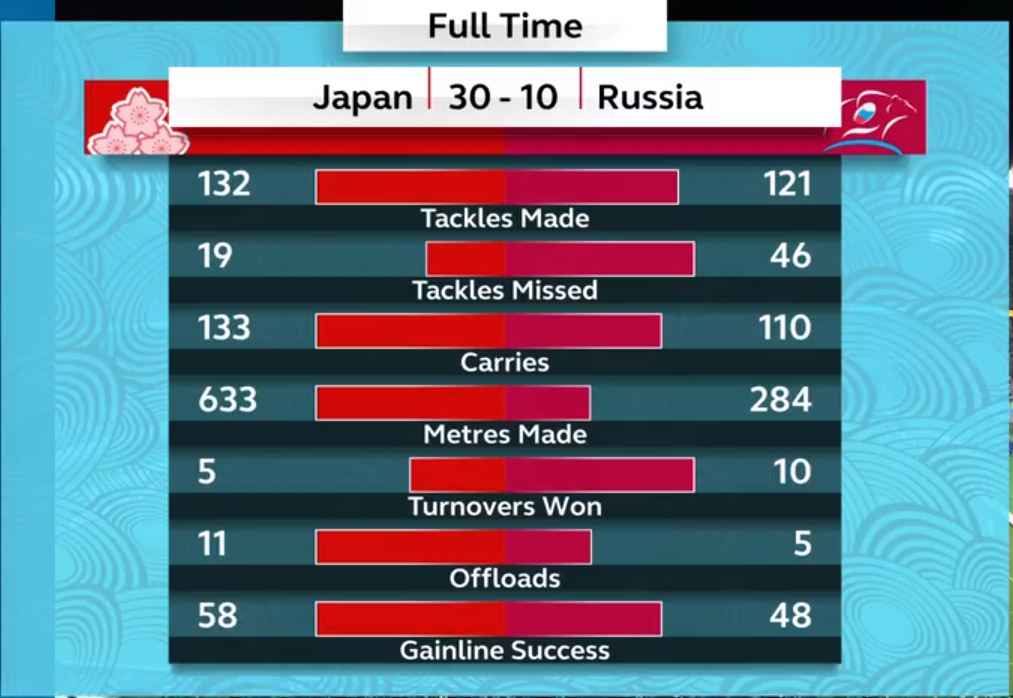 RWC 2019 Japan vs Russia Result -2