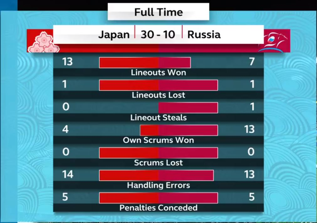 RWC 2019 Japan vs Russia Result