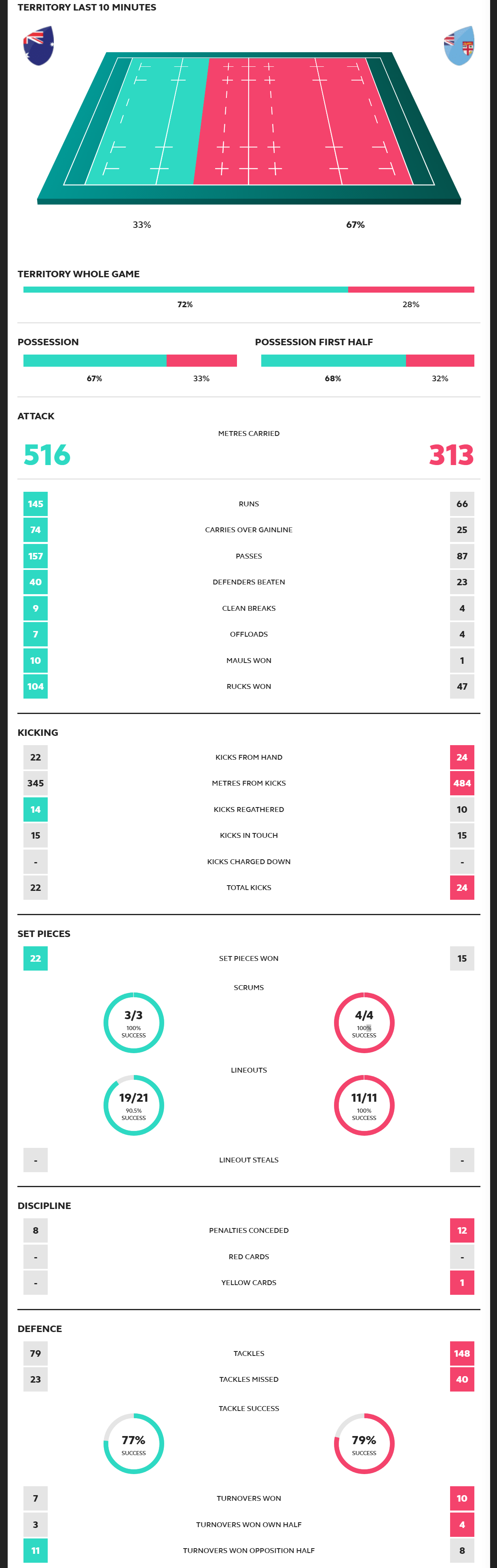 Rugby World Cup 2019 Australia vs Fiji Scorecard