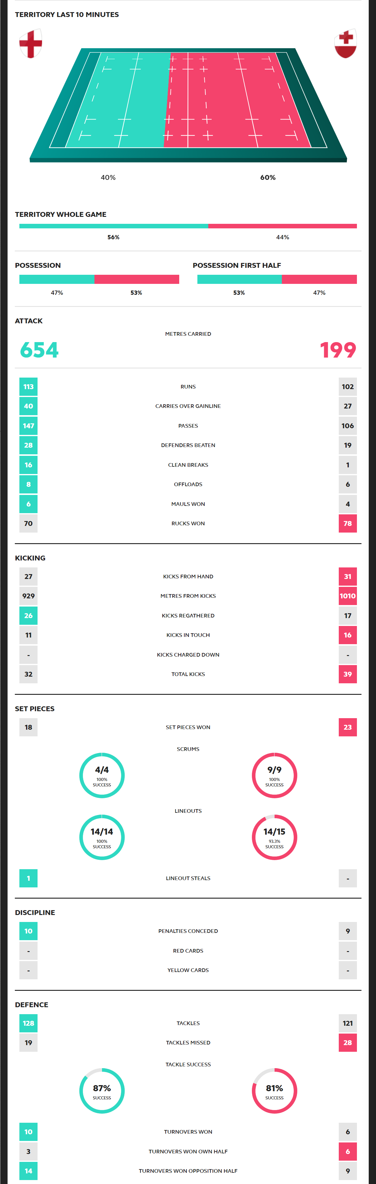 Rugby World Cup 2019 England vs Tonga Scorecard