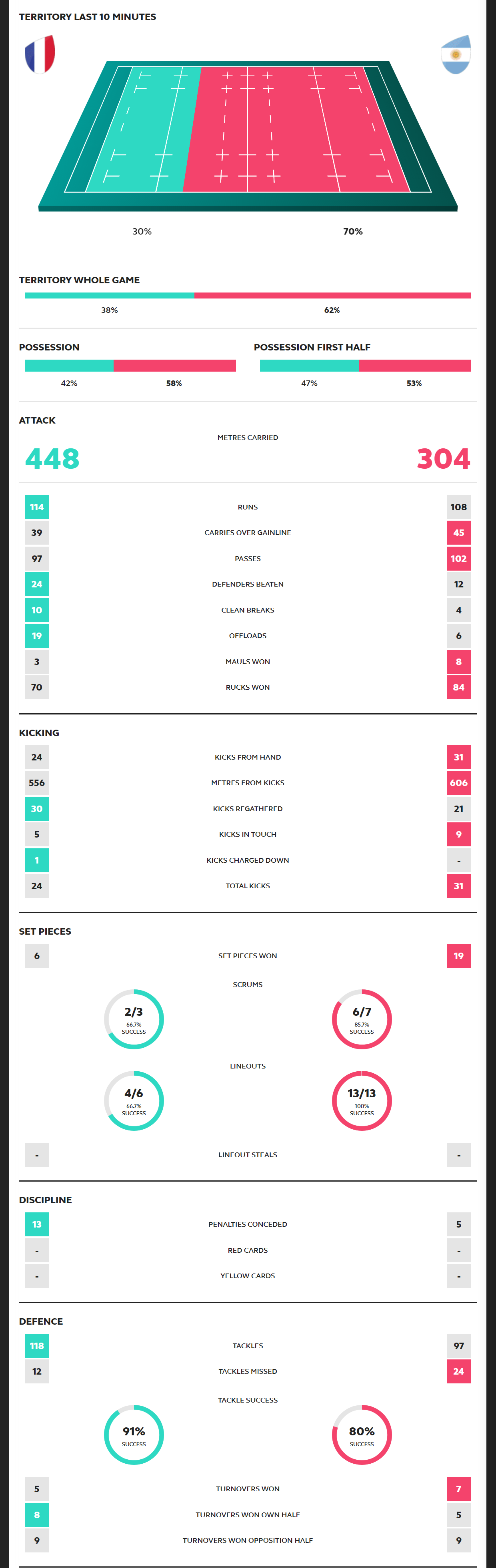 Rugby World Cup 2019 France vs Argentina Scorecard
