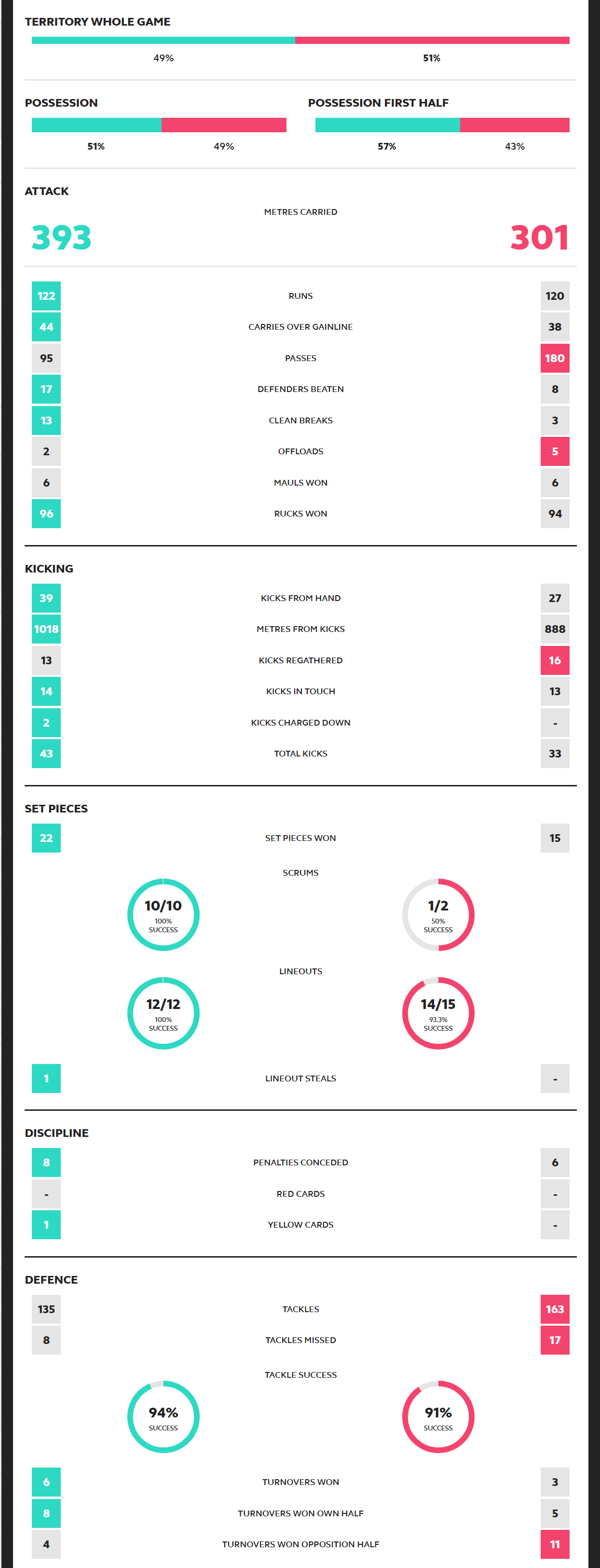 Rugby World Cup 2019 Ireland vs Scotland Scorecard
