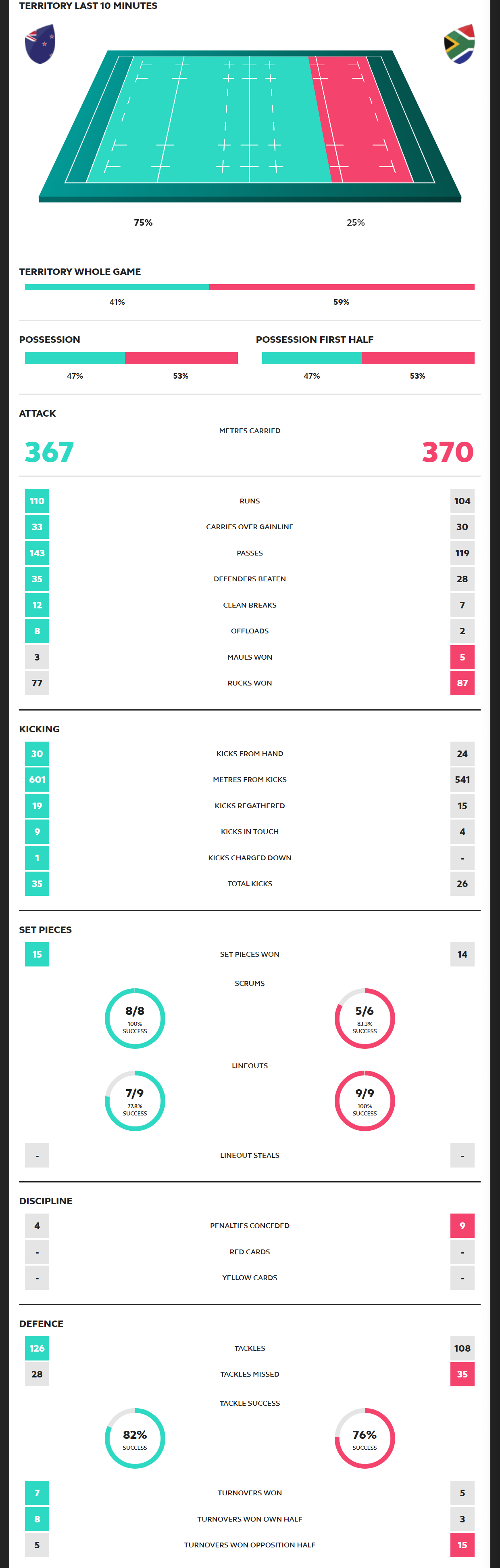 Rugby World Cup 2019 New Zealand vs South Africa Scorecard