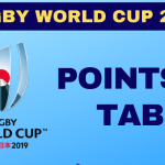 Rugby World Cup 2019 Points Table, RWC 2019 Bracket, Team Standings & Rankings