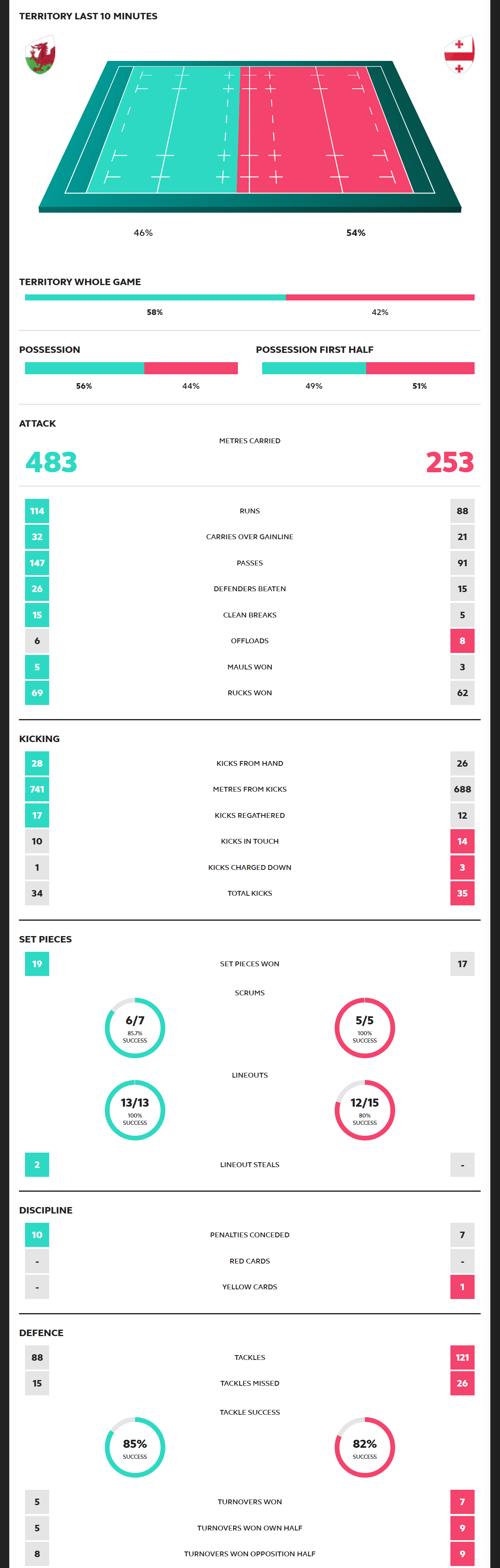 Rugby World Cup 2019 Wales vs Georgia Scorecard
